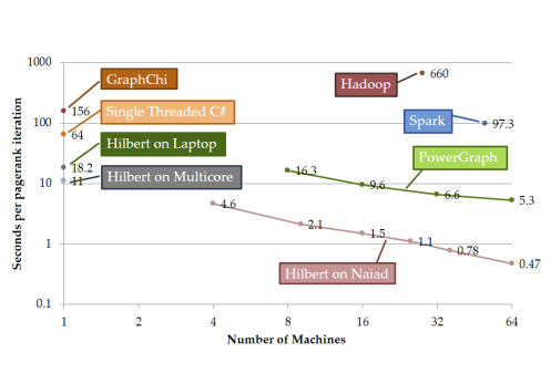 Reported per-iteration execution times for several systems using a 1.5 billion edge graph derived from a crawl of the Twitter follower relation. Note that for other systems these times are likely to improve. For example, the reported PowerGraph numbers on 64 machines is now 1.8 seconds.