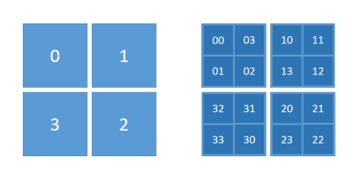 The first two steps in determining the Hilbert space-filling curve order. The adjacency matrix is broken into four parts (numbered 0, 1, 2, 3), and then each part is further subdivided and numbered (appending 0, 1, 2, 3) in a way that the sequence of squares are contiguous. The process generalizes to arbitrary depth.