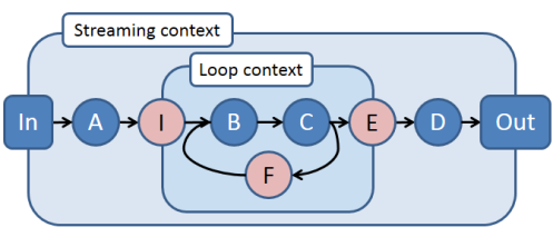 This timely dataflow graph shows the nesting of a loop context within the top-level streaming context.
