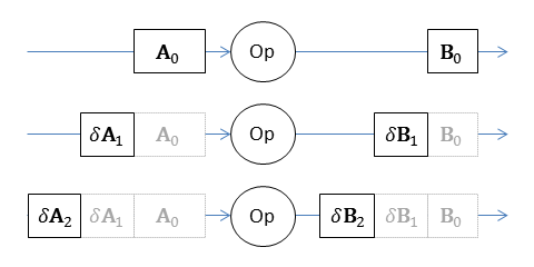Three applications an operator using incremental dataflow techniques. The inputs and outputs are represented as differences (additions and subtractions) from the preceding collections.